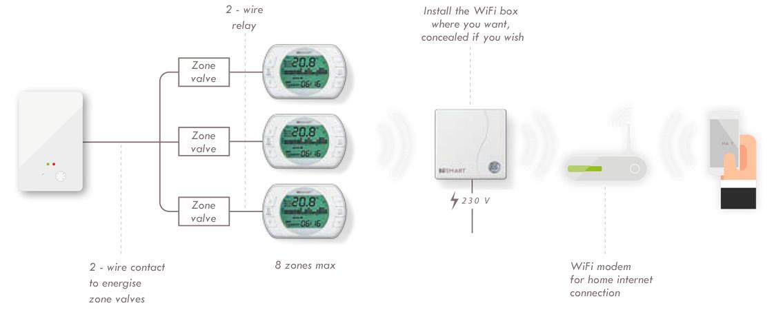 BeSMART Multizone wifi thermostats